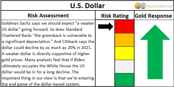 US Dollar risk assessment