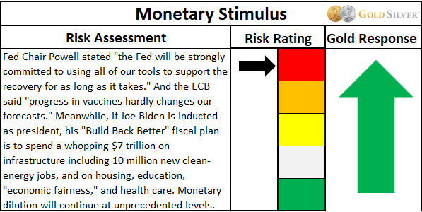 Monetary stimulus assessment