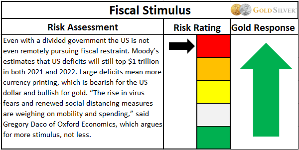 Fiscal Stimulus risk assessment
