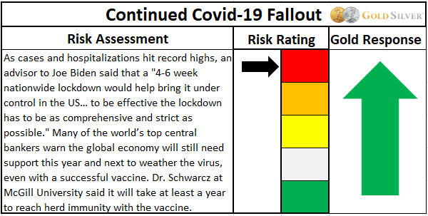 Covid-19 Fallout risk assessment