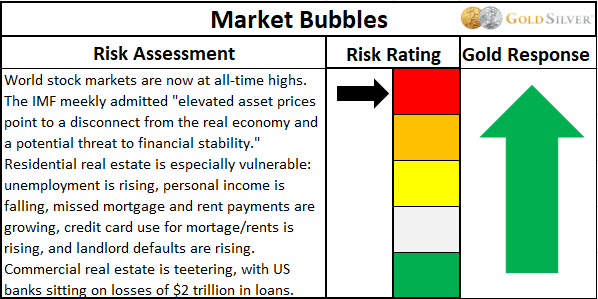 Market bubbles risk assessment