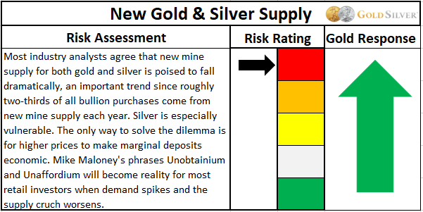 New Gold and Silver Supply risk assessment