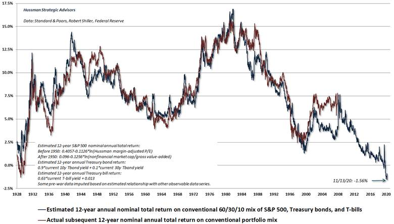 Estimated 12 annual nominal total return on conventional 60/30/10 mix of s&p 500, Treasury bonds, and T-bills