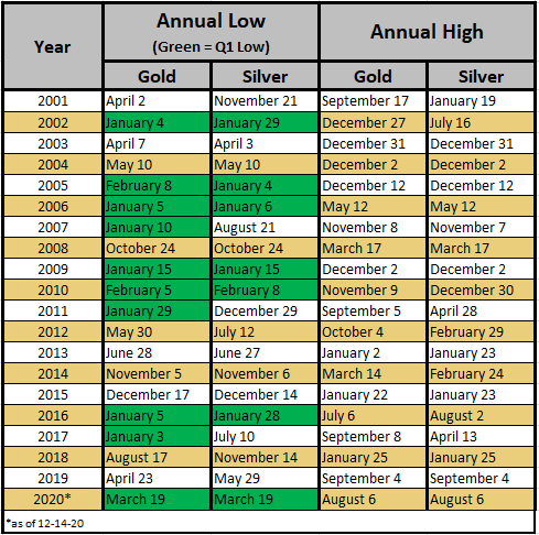 Annual Low and High of Gold Prices