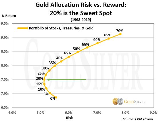 Gold Allocation Risk vs. Reward: 20% is the Sweet Spot