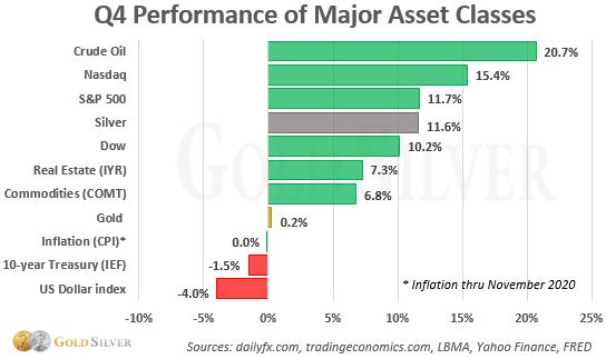 Q4 Performance of Major Asset Classes