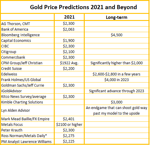 Gold Price Predictions 2021 and Beyond