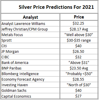 Silver price predictions for 2021