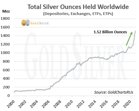 Total Silver Ounces Held Worldwide