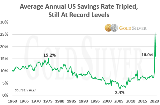 Average Annual US Savings Rate Tripled, Still At Record Levels