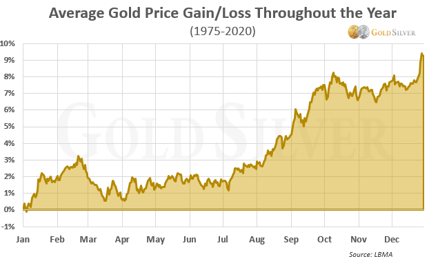 Average Gold Price Gain/Loss Throughout the Year