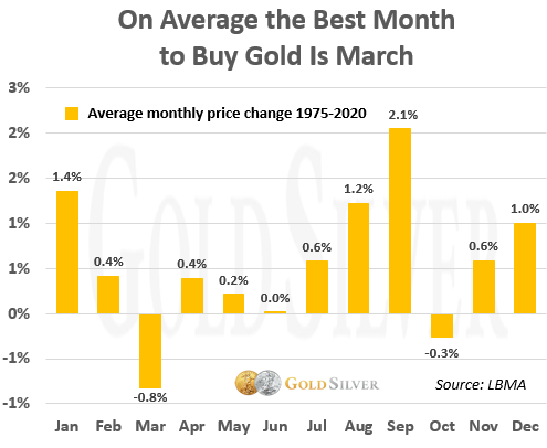 On Average the Best Month to Buy Gold Is March