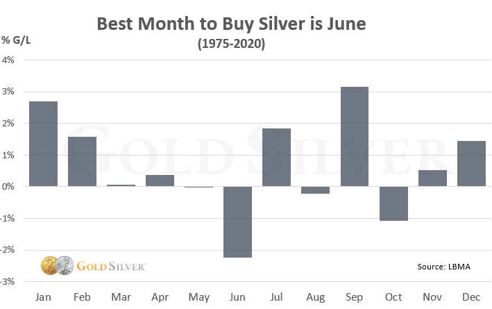 Best Month to Buy Silver is June