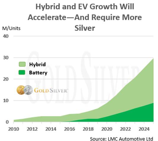 Hybrid and EV Growth Will Accelerate--And Require More Silver