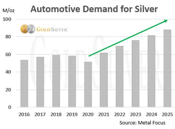 Automotive Demand for Silver