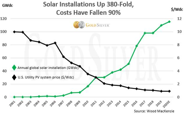 Solar Installations Up 380-Fold, Costs Have Fallen 90%