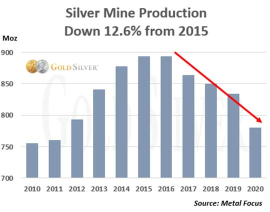 Silver Mine Production Down 12.6%