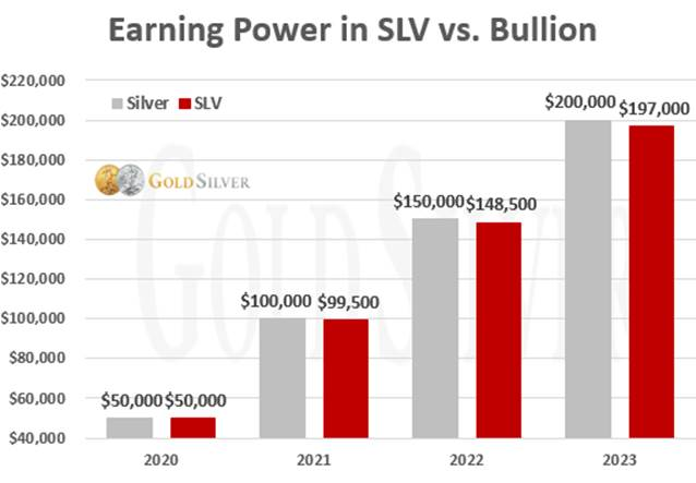 Earning Power in SLV vs. Bullion