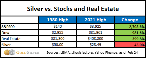 Silver vs. stocks and real estate