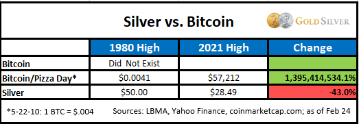 Silver vs. Bitcoin
