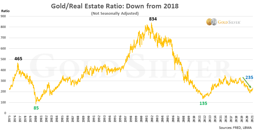 Gold/Real Estate Ratio: Down from 2018