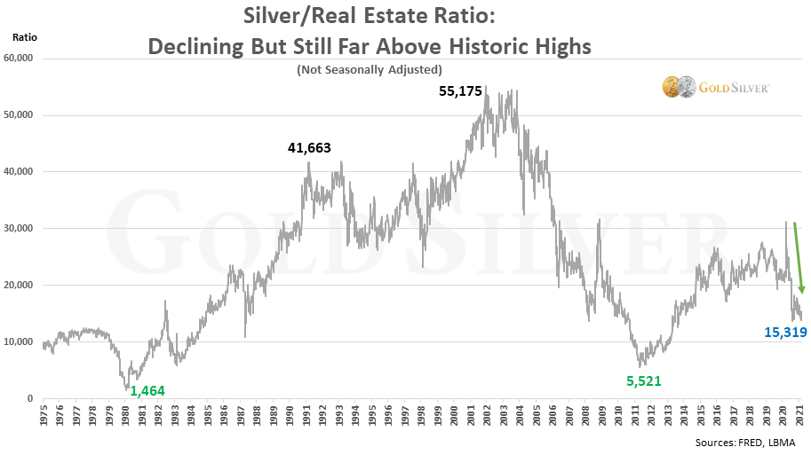 Silver/Real Estate Ratio: Declining But Still Far Above Historic Highs