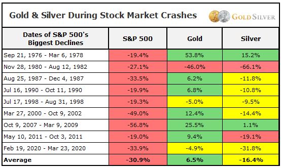 Gold & Silver During Stock Market Crashes