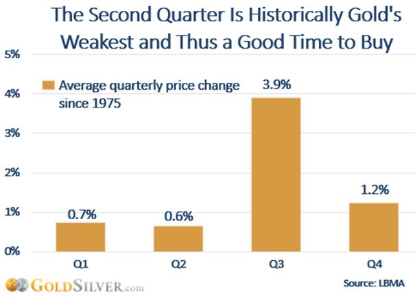 The Second Quarter is Historically Gold's Weakest and Thus a Good Time to Buy