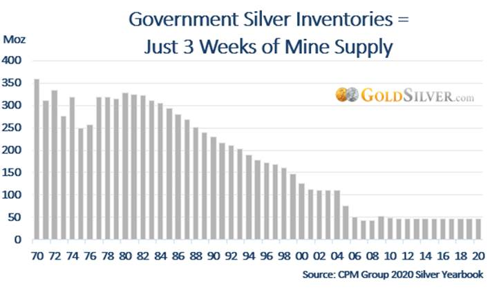 Government Silver Inventories: Just 3 Weeks of Mine Supply