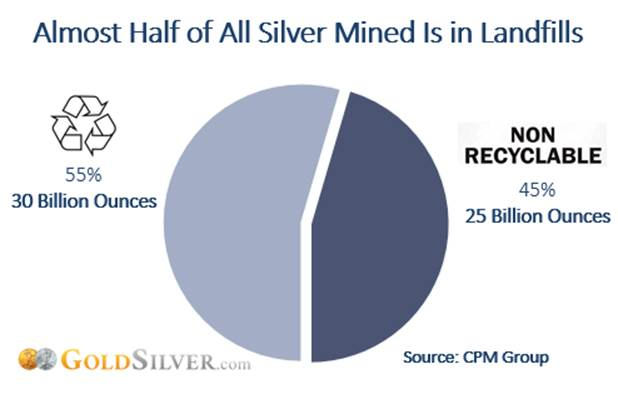 Almost Half of All Silver Mined Is in Landfills