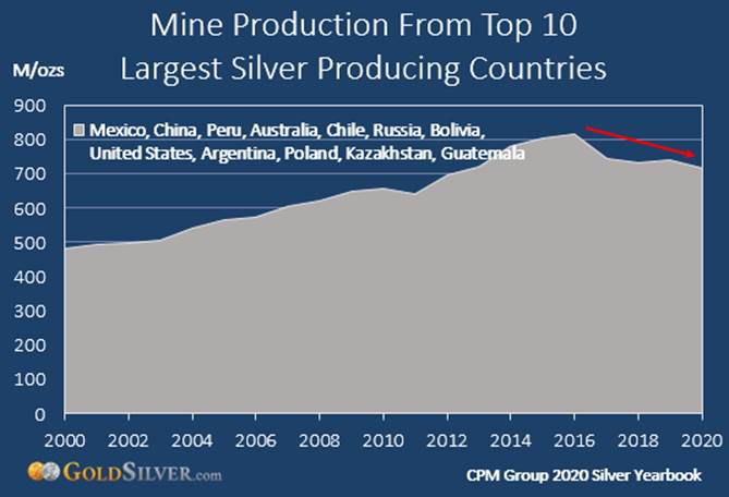 Mine Production from Top 10 Largest Silver-Producing Countries