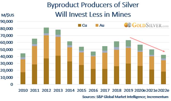 Byproduct Producers of Silver Will Invest Less in Mines