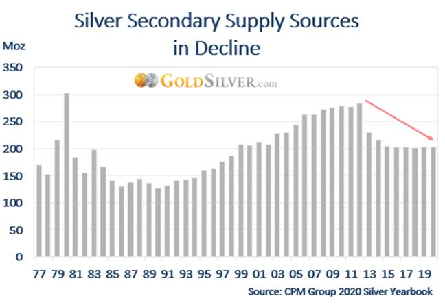 Silver Secondary Supply Sources in Decline