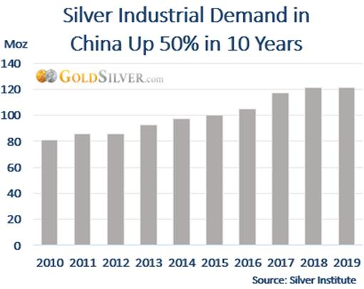 Silver Industrial Demand in China Up 50% in 10 Years