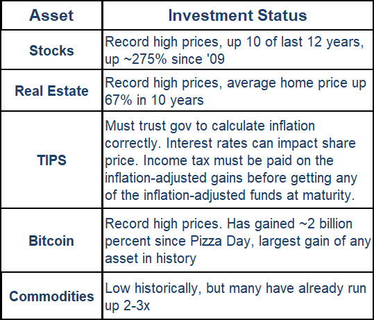 Asset / Investment Status Chart