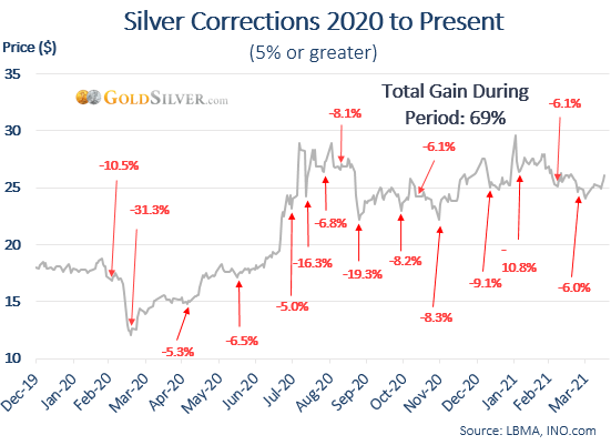 Silver Corrections 2020 to Present