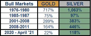 Bull Markets Chart