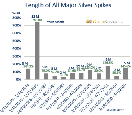 Major Silver Spikes