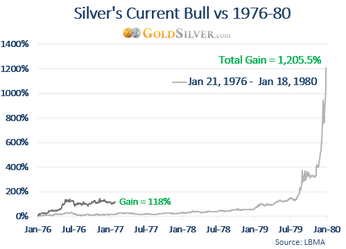 Silver's Current Bull