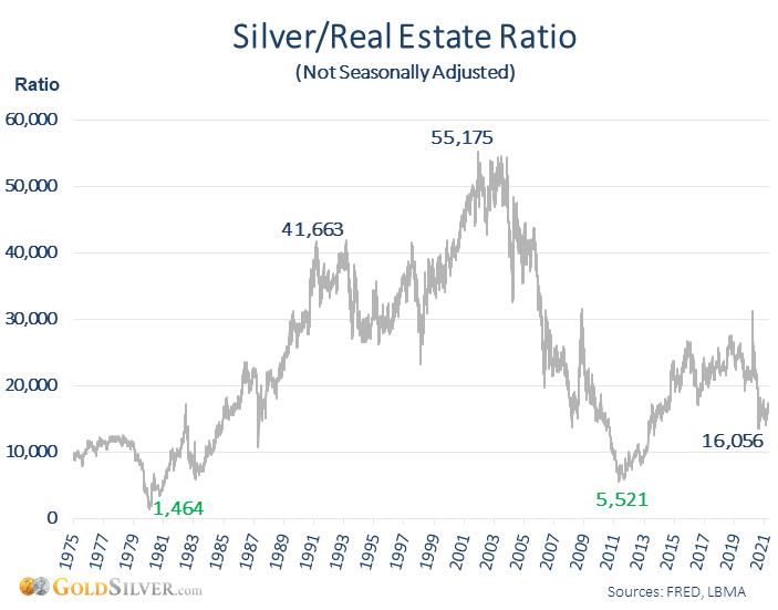 Silver / Real Estate Ratio