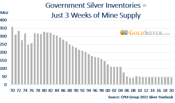 Government Silver Inventories