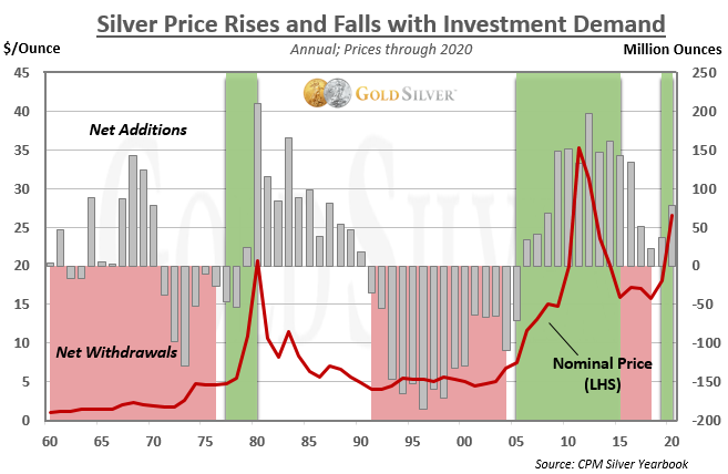 Silver Price Rises and Falls with Investment Demand