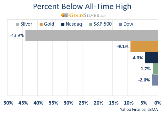 Percent Below All-Time High