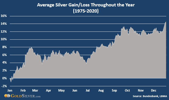 Average Silver Gain/Loss Throughout the Year
