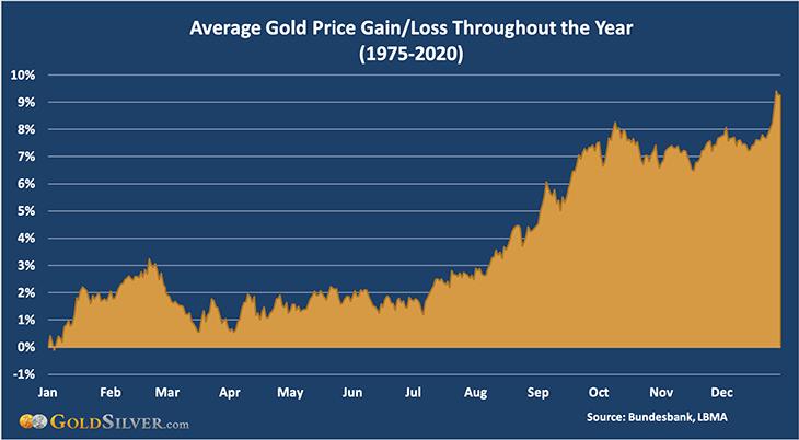 Average Gold Price Gain/Loss