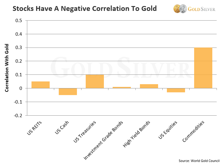 Stocks Have A Negative Correlation to Gold