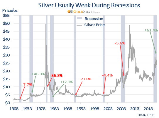 Silver Usually Weak During Recessions