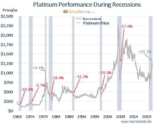 Platinum Performance During Recessions