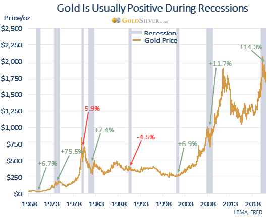 Gold Is Usually Positive During Recessions