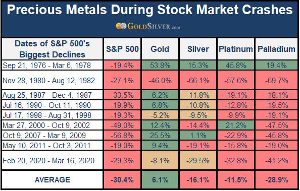 Precious Metals During Stock Market Crashes